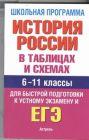 ЕГЭ История России в таблицах. 6-11 классы