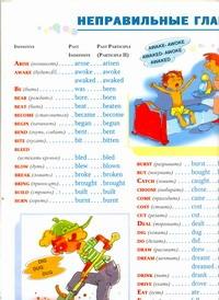 Неправильные глаголы английского языка