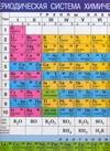 Периодическая система химических элементов Д.И. Менделеева. Таблица растворимост