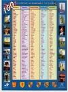 100 английских неправильных глаголов